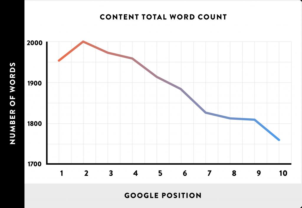 Antal ord och ranking på Google