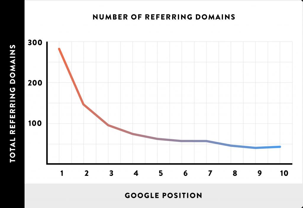 Graf över genomsnittligt antal inlänkar till sidor beroende på positionen i sökresultatet.