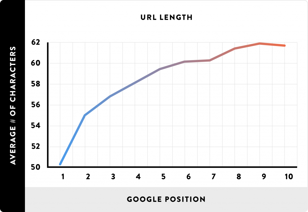 Graf över längd på URL:er och positionen i sökresultatet.