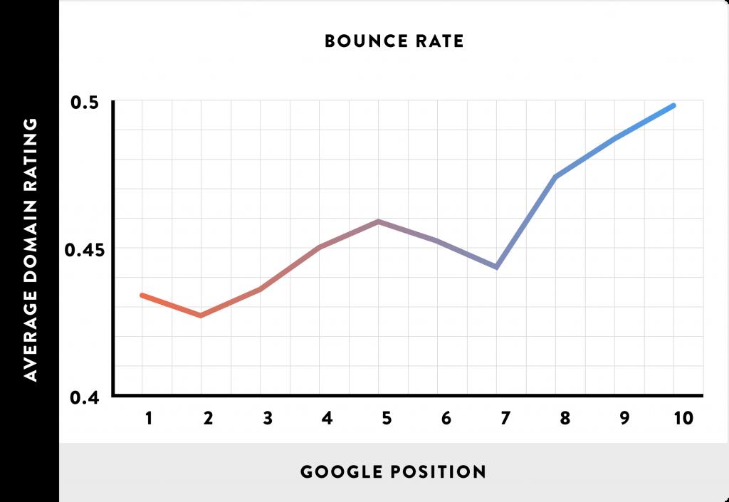 Graf över avvisningsfrekvens och position i sökresultatet